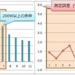 新型ペダリングモニターとパワータップの測定値比較 高出力は測定誤差が低くなる傾向に