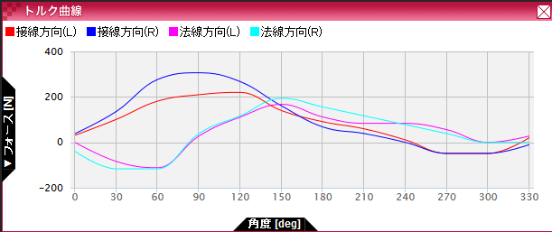 パイオニアペダリングモニター 長期レポート: ペダリング解析とトルク曲線 曲線表示 【第11回】